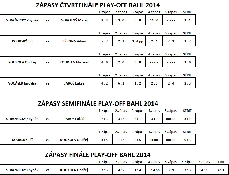 play-off BAHL ligy
