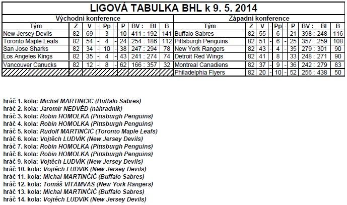 Tabulka k 9.5.2014