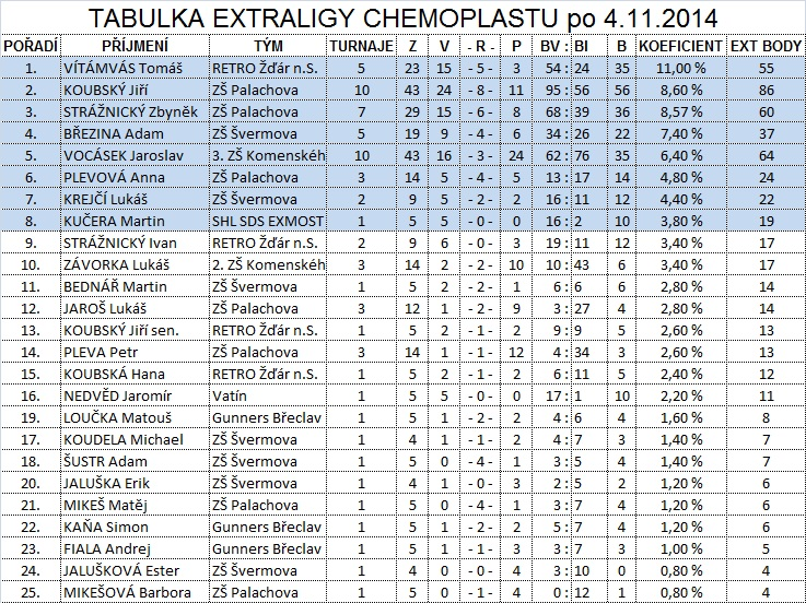 Chemoplast-po-11-kole
